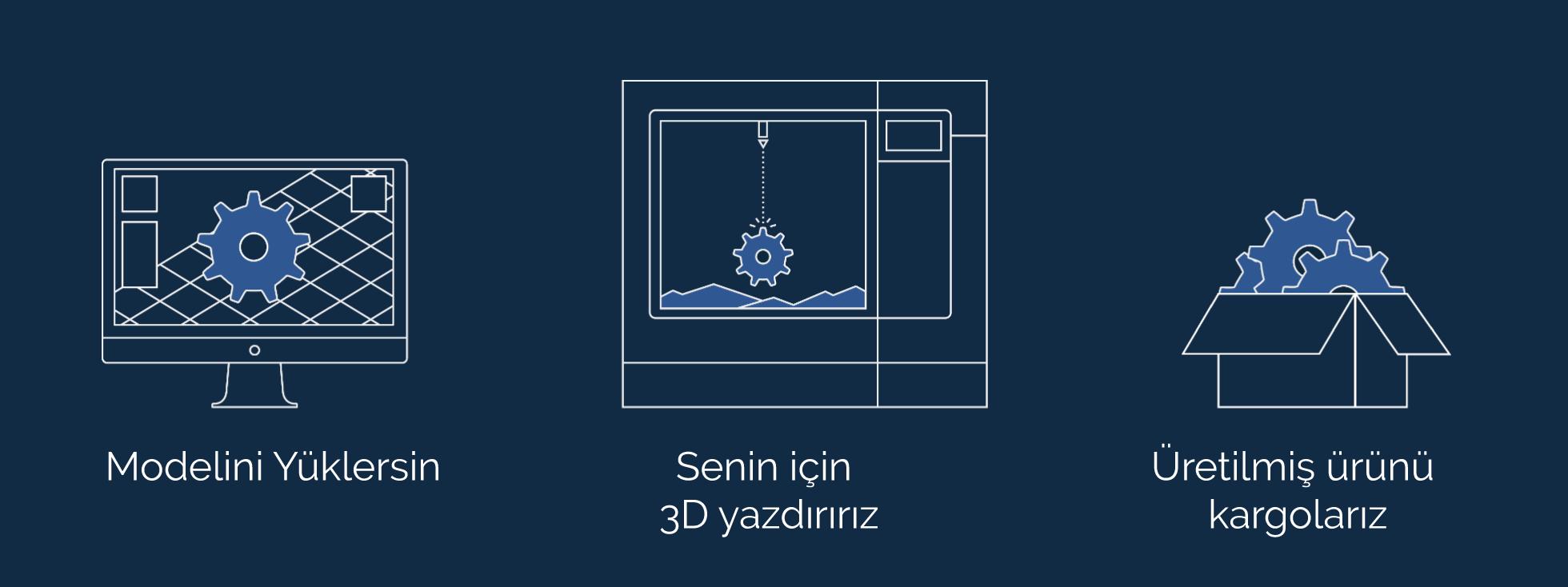 3D Yazdırma