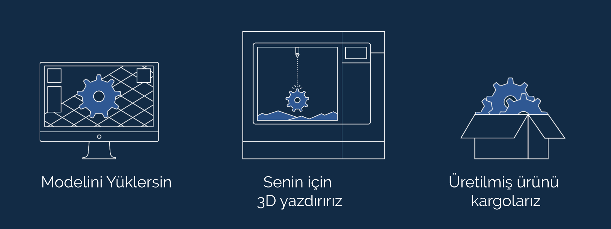 3D Baskı Çağlayan
