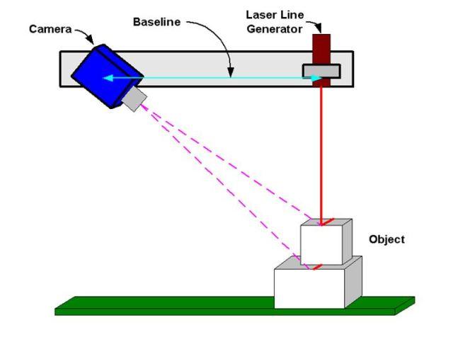 Lazer 3D Tarama