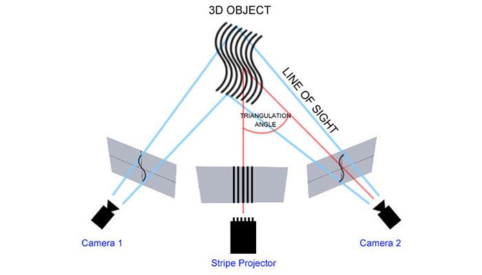 Yapısal Işık 3D tarama